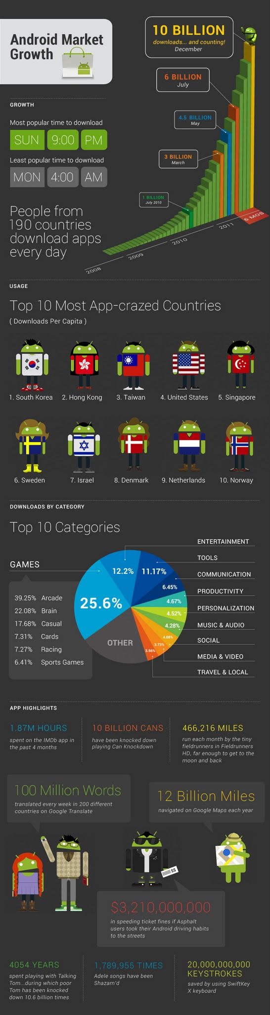 image from http://images.frandroid.com/wp-content/uploads/2011/12/android-market-google-infographie-.jpg