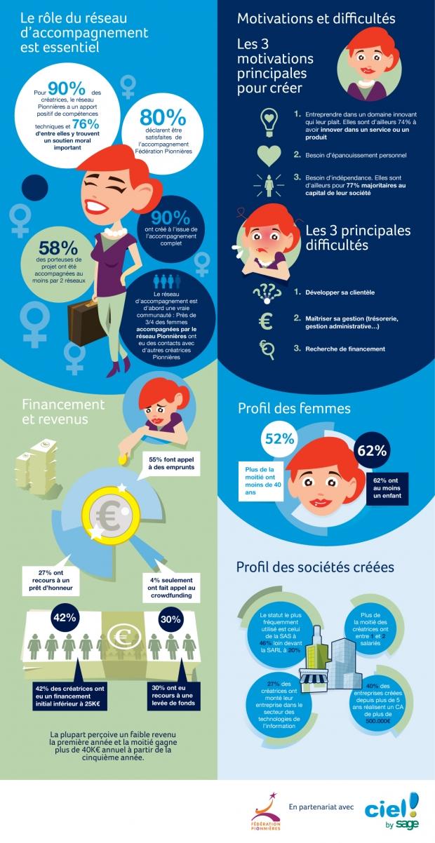 Infographie-entrepreneuriat-féminin