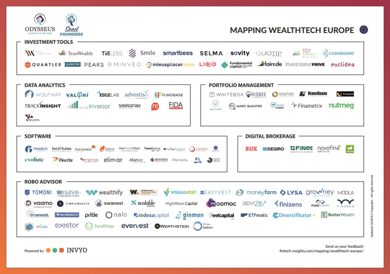 INVYO_Mapping Wealthtech Seedfounders 2018