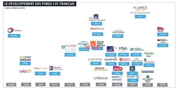 Corporate-venture-france-cvc