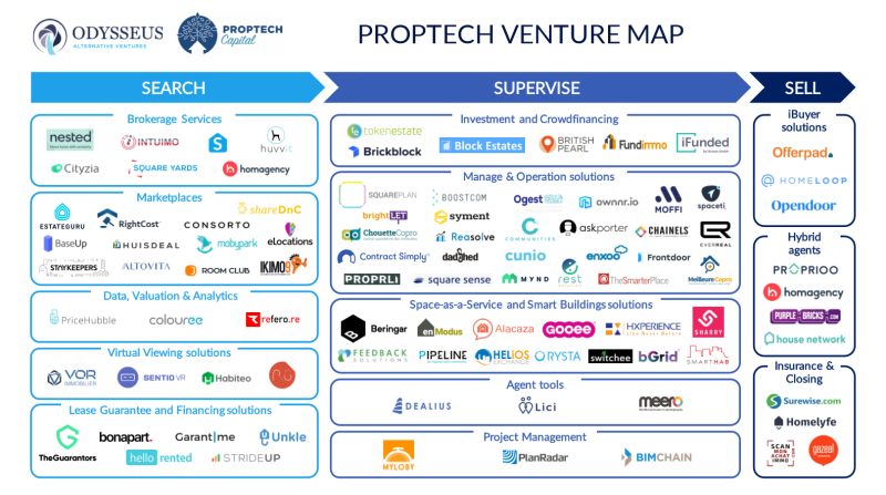 20190906 Proptech_Map